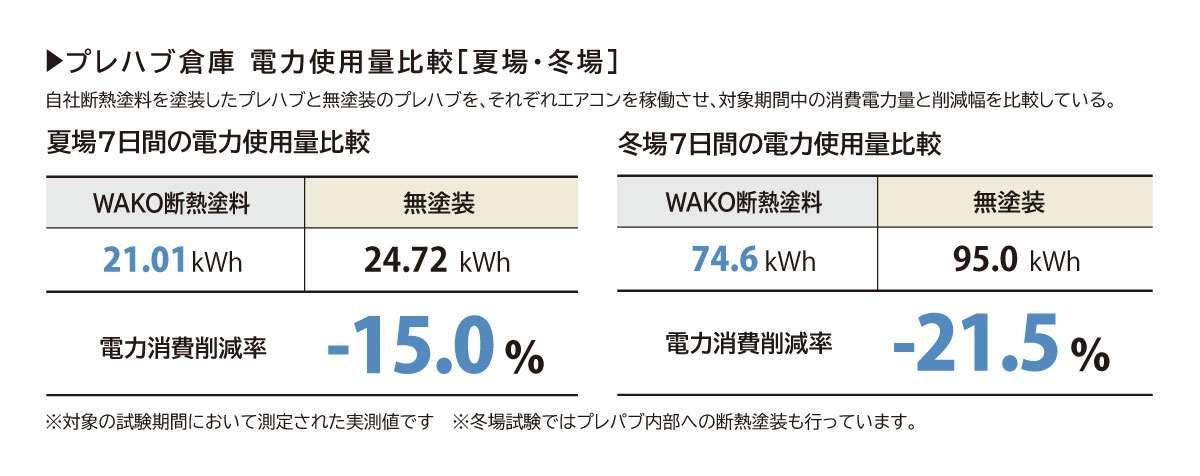 プレハブ倉庫 電力使用量比較